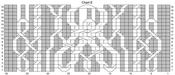 chart e