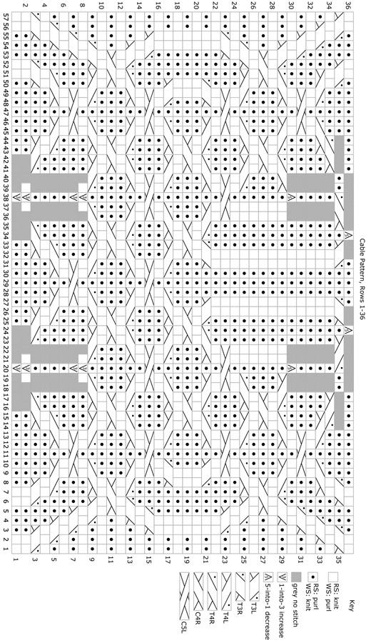 Cable Pattern Part 1 • Cable Pattern Part 2